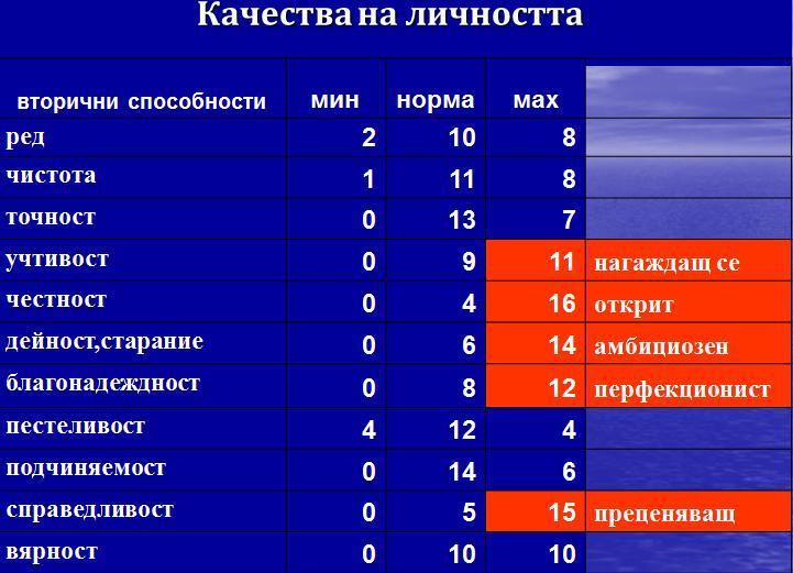 results_psyhology_ElenaAtanasova